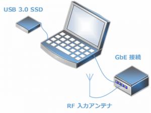 狭帯域RFキャプチャシステム構成図