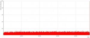 C社製 全領域書き込み間隔グラフ