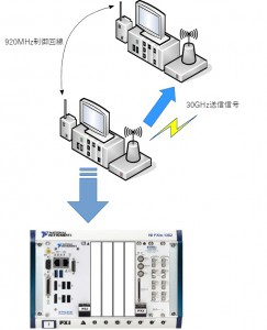 開発事例 – ミリ波をレコーディングしてLTE信号の伝搬環境解析 - 構成図