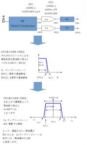 ナショナルインスツルメンツ製品における帯域幅とIQレートの関係