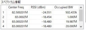 RSSI (dBm)や占有帯域幅が表示される