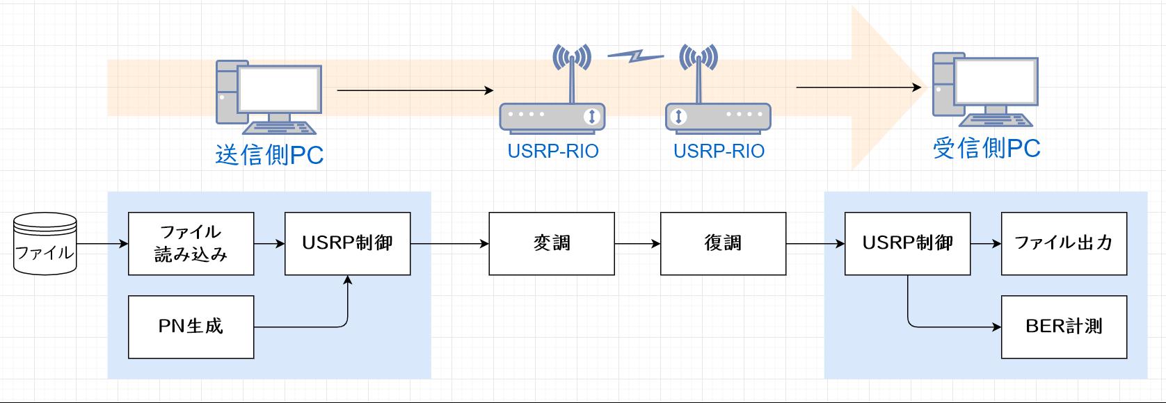 Ethernet over SDR適用前のSDR実験系