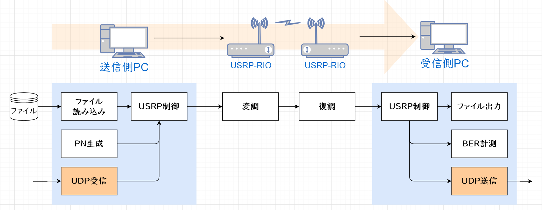 Ethernet over SDRを適用する