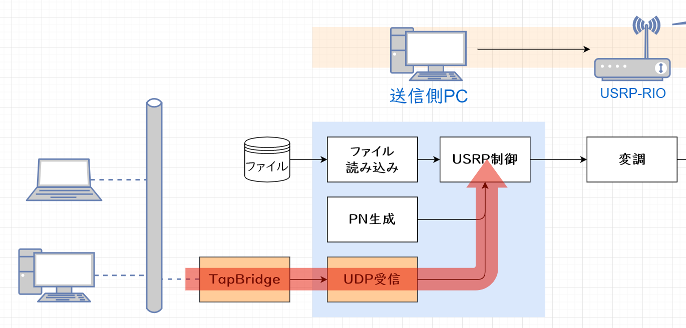 ethernet-over-sdr送信側