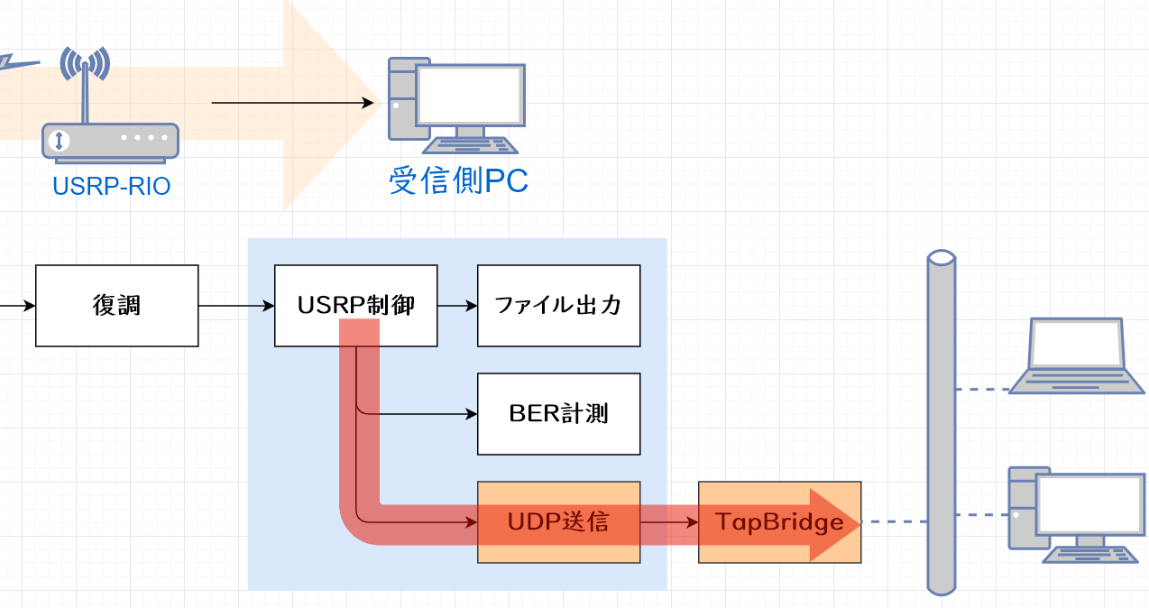 ethernet-over-sdr受信側
