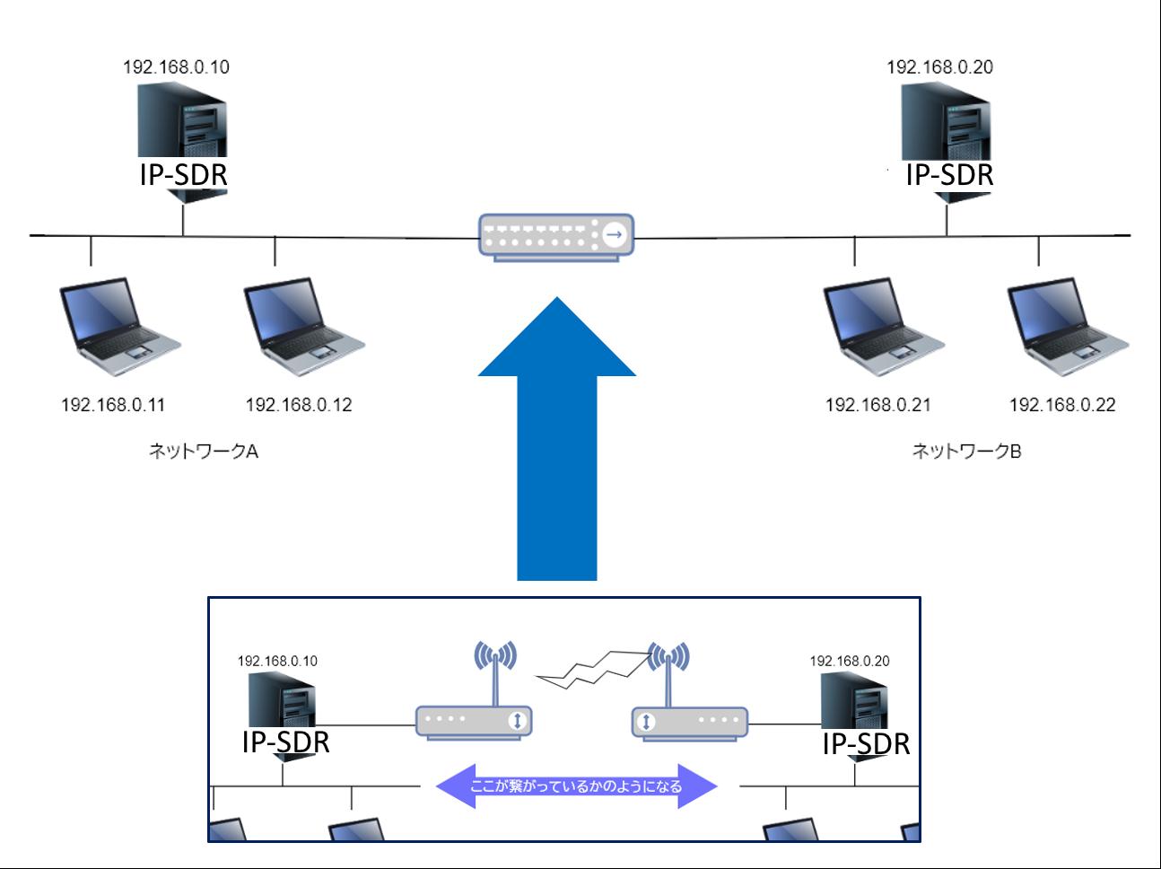 透過的に接続可能なネットワーク