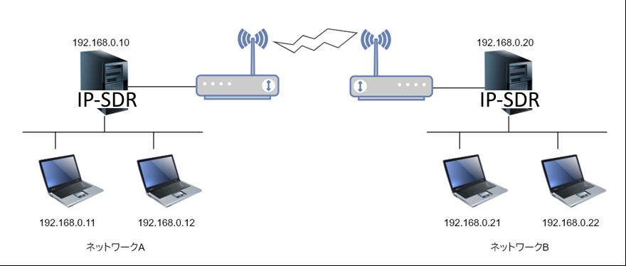 ネットワーク構成例 - 1対1接続