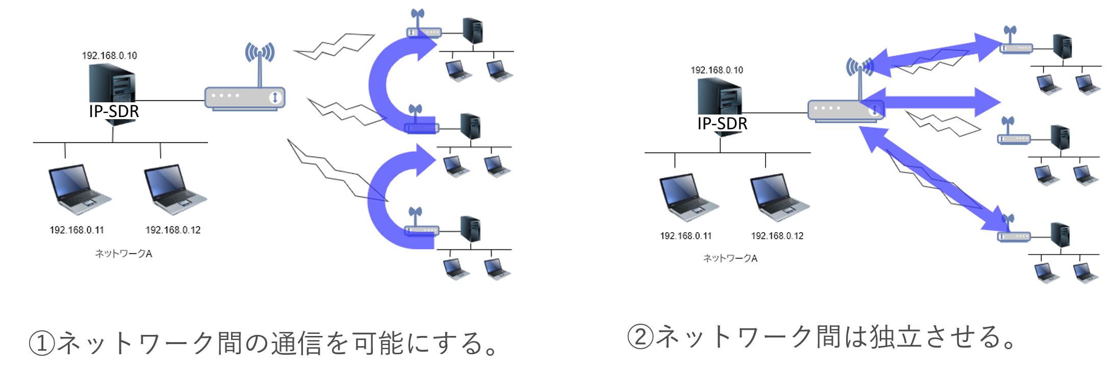ネットワーク構成例 - 柔軟な構成